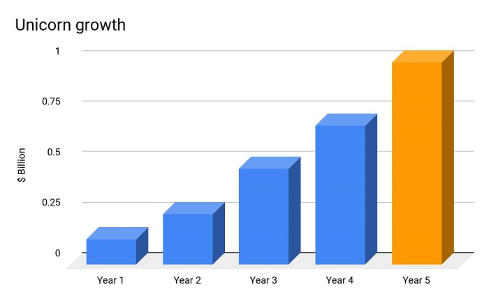 Unicorn Growth