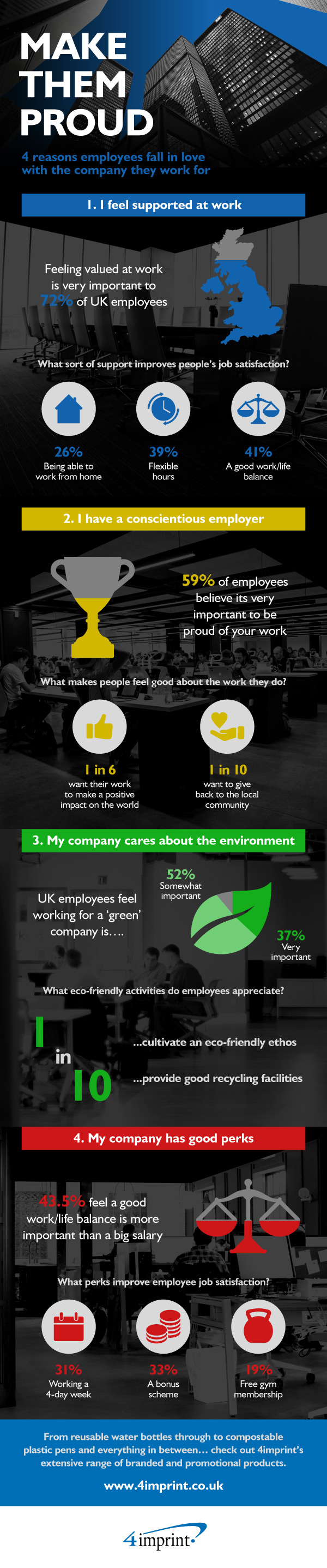 Sustainable Practices Infographic